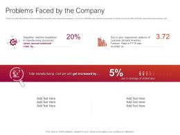 Problems Faced By The Company Ppt Powerpoint Presentation Pictures