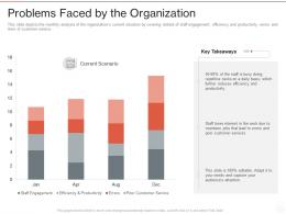 Problems Faced By The Organization Robotic Process Automation It Ppt Powerpoint Presentation