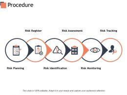 Procedure Risk Monitoring Risk Planning Ppt Powerpoint Presentation Outline Master Slide