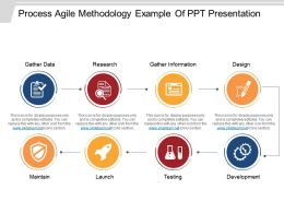 Process Agile Methodology Example Of Ppt Presentation