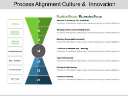 Process Alignment Culture And Innovation Powerpoint Graphics