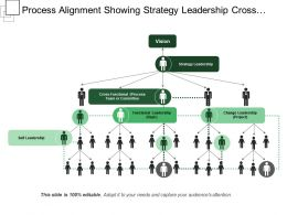 Process Alignment Showing Strategy Leadership Cross Functional
