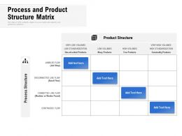 Process And Product Structure Matrix