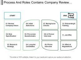 Process And Roles Contains Company Review Research Strategy And Offers