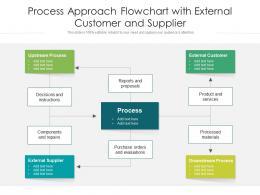 Process Approach Flowchart With External Customer And Supplier