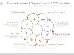 Process Assessment Diagram Example Ppt Presentation