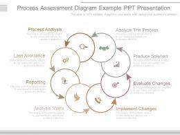 process_assessment_diagram_example_ppt_presentation_Slide01