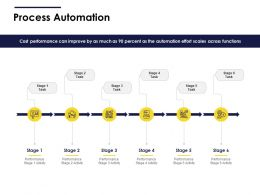 Process Automation Performance Ppt Powerpoint Topics