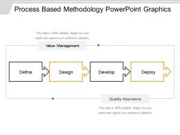 Process Based Methodology Powerpoint Graphics