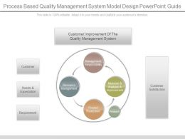 Process Based Quality Management System Model Design Powerpoint Guide