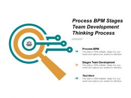 Process Bpm Stages Team Development Thinking Process Flowcharts Process Cpb