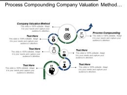 Process Compounding Company Valuation Method Investment Appraisal Time Value