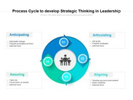 Process Cycle To Develop Strategic Thinking In Leadership
