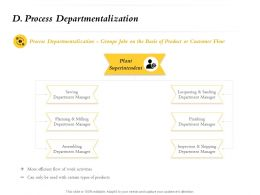 Process Departmentalization Milling M748 Ppt Powerpoint Presentation Infographics Clipart