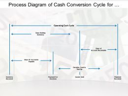 Process Diagram Of Cash Conversion Cycle For Business Planning