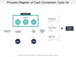 Process Diagram Of Cash Conversion Cycle For Working Capital