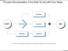 Process Documentation From Start To End With Four Steps Process