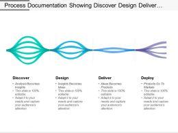Process Documentation Showing Discover Design Deliver Deploy