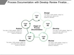 Process Documentation With Develop Review Finalize Publish