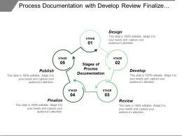 Process Documentation With Develop Review Finalize Publish