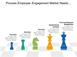 process employee engagement market needs analysis process mining cpb
