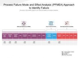 Process Failure Mode And Effect Analysis PFMEA Approach To Identify Failure