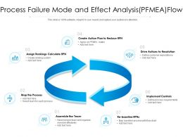 Process Failure Mode And Effect Analysis PFMEA Flow