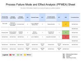 Process Failure Mode And Effect Analysis PFMEA Sheet