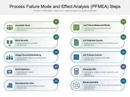 Process Failure Mode And Effect Analysis PFMEA Steps