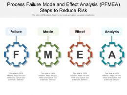 Process Failure Mode And Effect Analysis PFMEA Steps To Reduce Risk