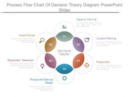 Process Flow Chart Of Decision Theory Diagram Powerpoint Slides