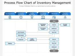 Process Flow Chart Of Inventory Management