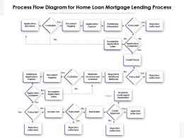 Process Flow Diagram For Home Loan Mortgage Lending Process