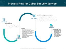Process Flow For Cyber Security Service Ppt Powerpoint Presentation Files