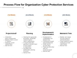 Process Flow For Organization Cyber Protection Services Ppt Powerpoint Presentation Grid