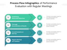 Process Flow Infographics Of Performance Evaluation With Regular Meetings