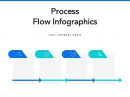 Process Flow Infographics Strategic Planning Environmental Evaluation Formulation Marketing