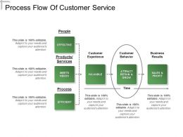 Process Flow Of Customer Service Presentation Powerpoint