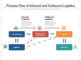 Process Flow Of Inbound And Outbound Logistics