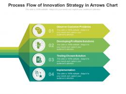 Process Flow Of Innovation Strategy In Arrows Chart