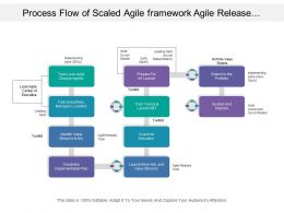 Process Flow Of Scaled Agile Framework Agile Release Train With List Of Different Process Stages
