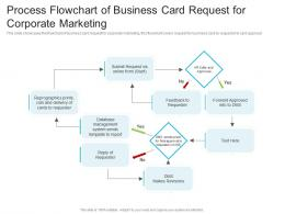 Process Flowchart Of Business Card Request For Corporate Marketing