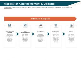 Process For Asset Retirement And Disposal L2163 Ppt Powerpoint Show Ideas