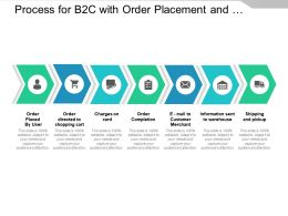 Process For B2c With Order Placement And Shipping