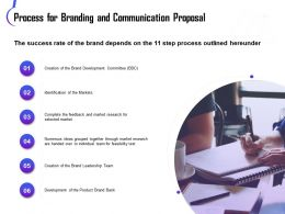 Process For Branding And Communication Proposal Ppt Graphics Pictures