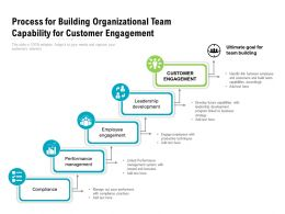 Process For Building Organizational Team Capability For Customer Engagement