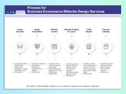 Process For Business Ecommerce Website Design Services Ppt Infographics
