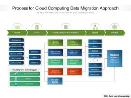 Process For Cloud Computing Data Migration Approach