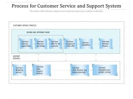 Process For Customer Service And Support System