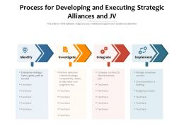 Process For Developing And Executing Strategic Alliances And JV
